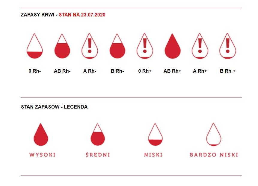 Deficyty w bankach krwi