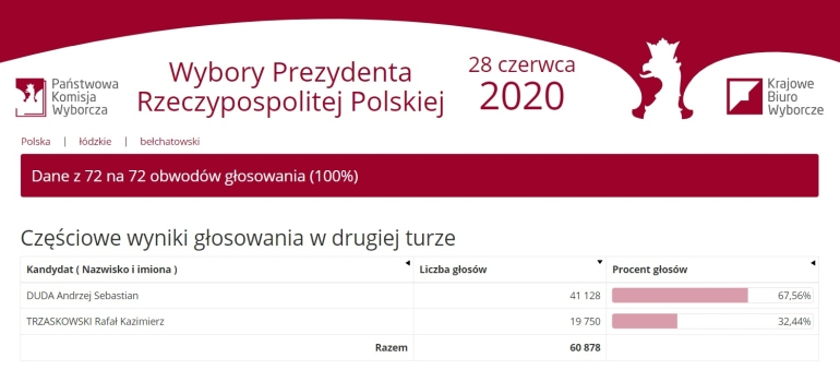 Prawie 70% dla Dudy w powiecie. Jak głosowali bełchatowianie i ile było nieważnych głosów?