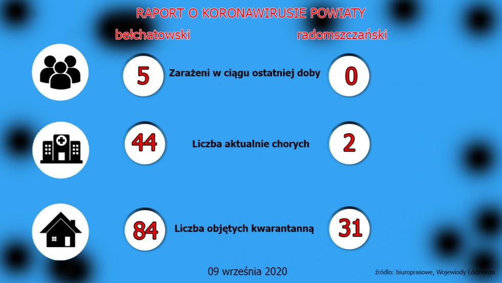 Raport o koronawirusie 09 września. Powiaty bełchatowski i radomszczański